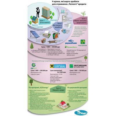 """4 кроки, які варто зробити для отримання """"Теплого"""" кредита (ІНФОГРАФІКА)"""