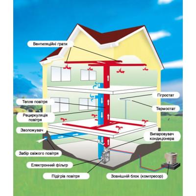 Тепловий насос «Повітря-повітря» як альтернативне джерело тепла взимку